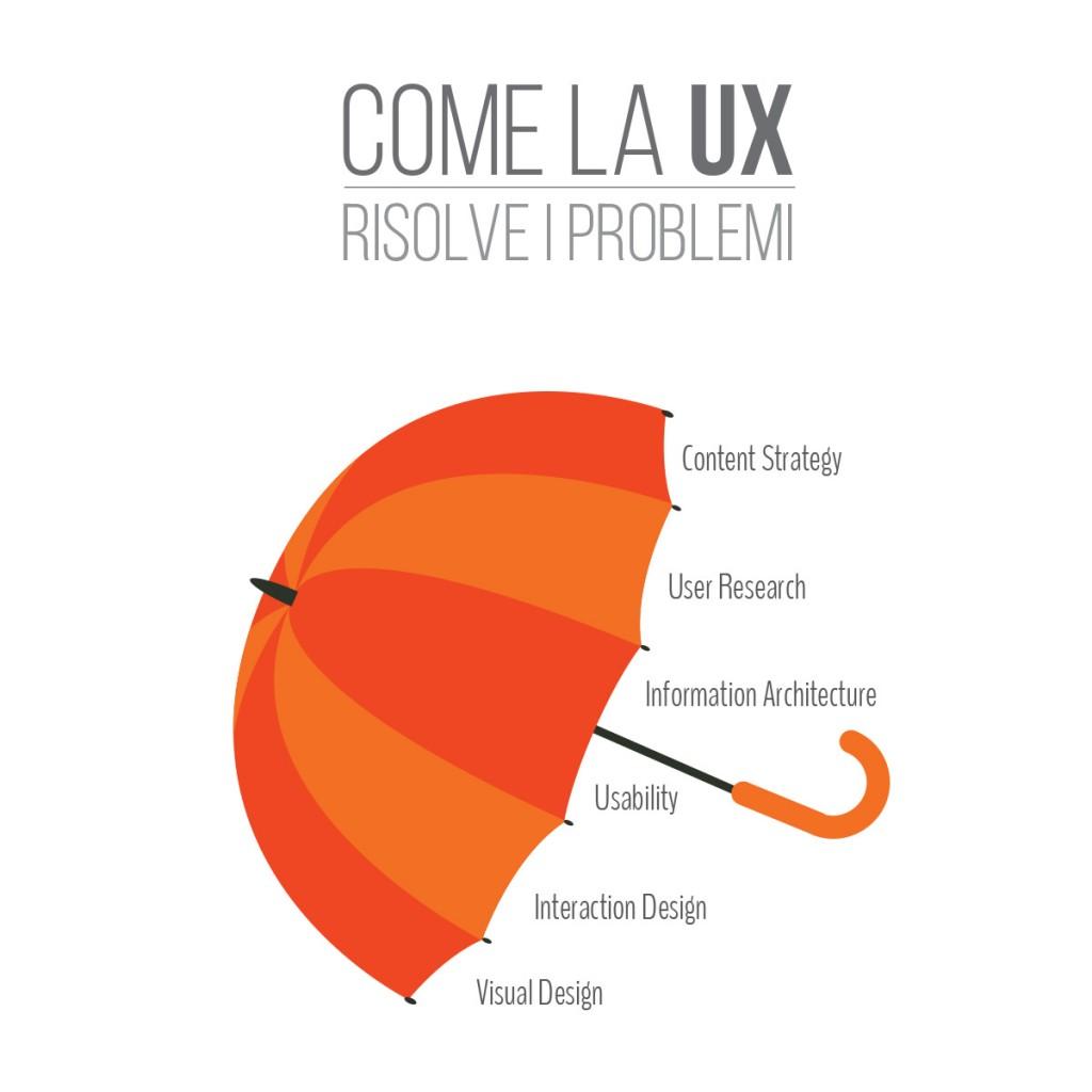 UX-ombrello